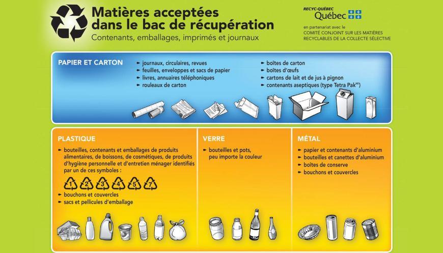 Charte des matières recyclables de la collecte sélective