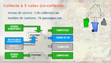 Schéma 2 -- Collecte à 3 voies (co-collecte des matières résiduelles)