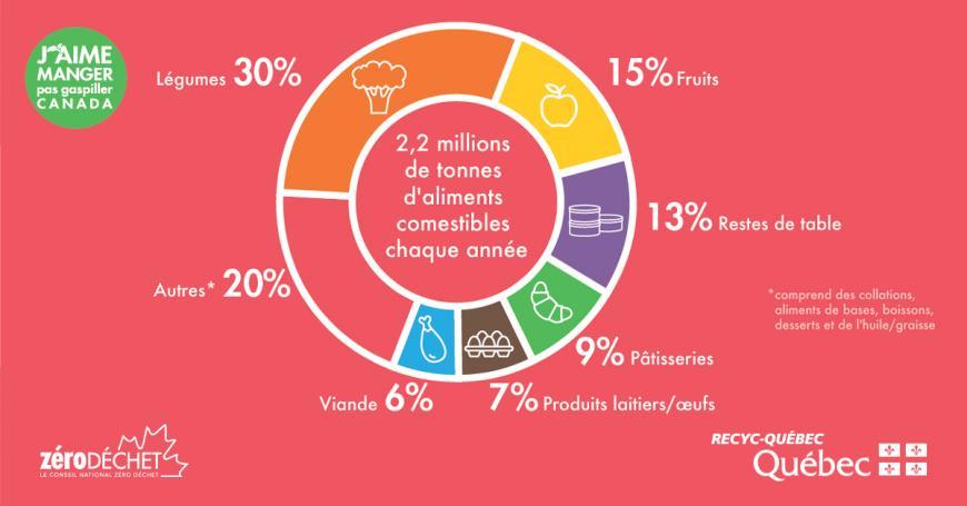 Graphique des catégories d'aliments gaspillés