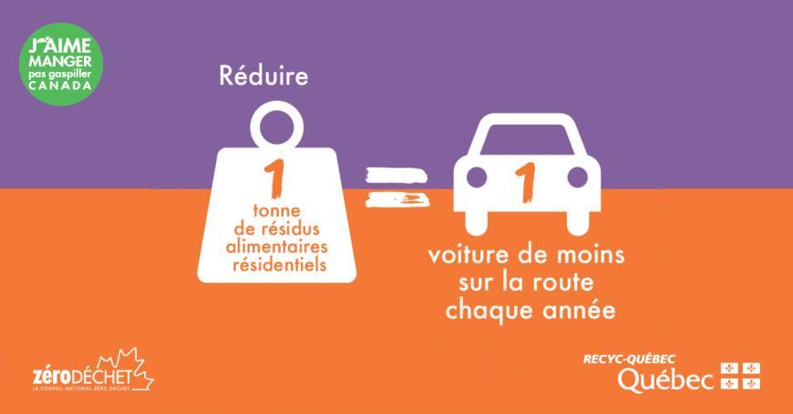 Infographie expliquant que chaque tonne de nourriture non gaspillée représente l'équivalent d'une voiture de moins sur la route chaque année.