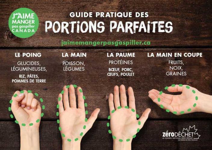 Image expliquant comment utiliser ses mains pour bien calculer ses portions